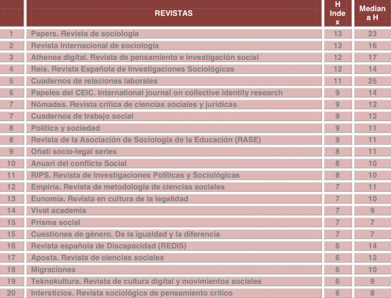 Papeles Journal among the top 10 scientific journals in the area of Sociology