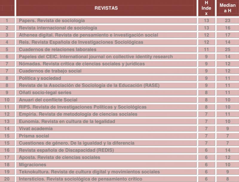 Papeles del CEIC entre las 10 primeras revistas científicas del área de Sociología